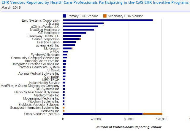 Meaningful Use Ehr Adoption Charts  Ehr Market Analysis  Emr And