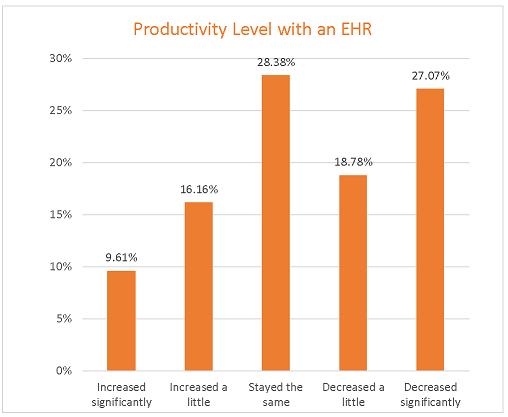 EHR Productivity Chart