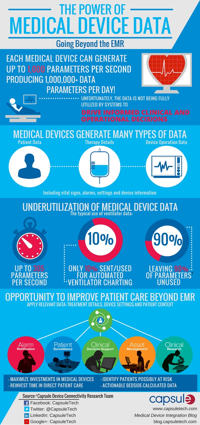 THE POWER OF MEDICAL DEVICE DATA to Healthcare