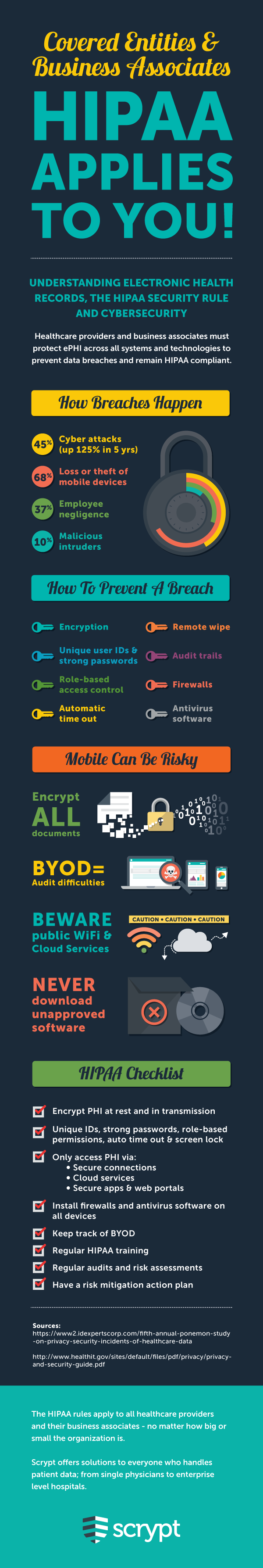 HHS Privacy and Security Rule Infographic