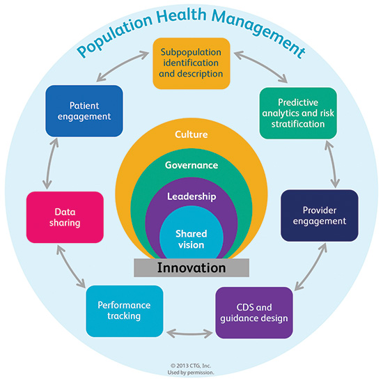 Population Health Management Infographic
