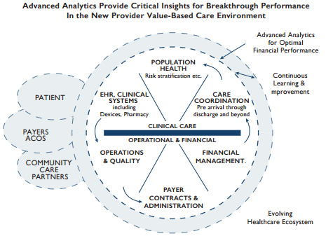 Advanced Analytics Impact on Healthcare