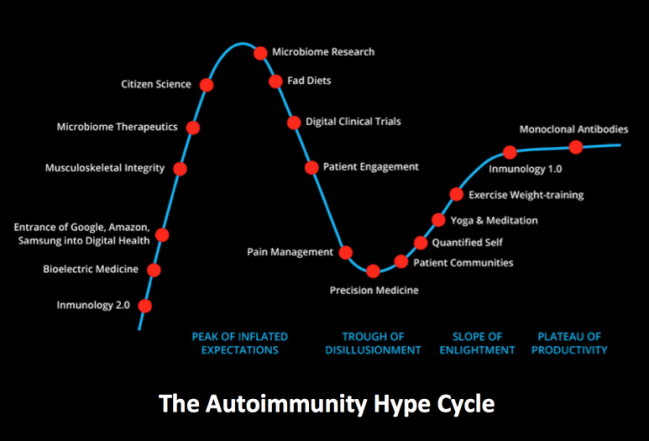 Healthcare Hype Cycle