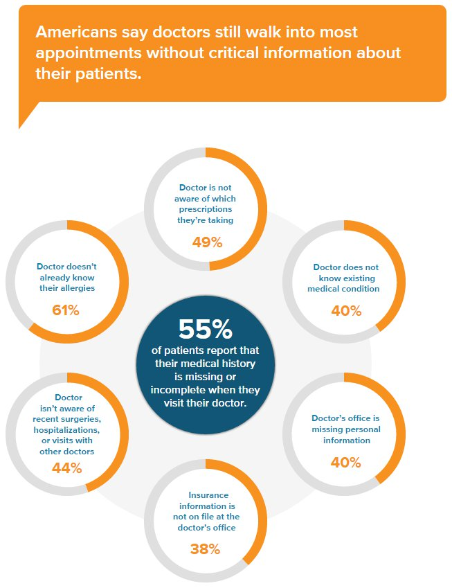 Patient Engagemnt and Healthcare Information