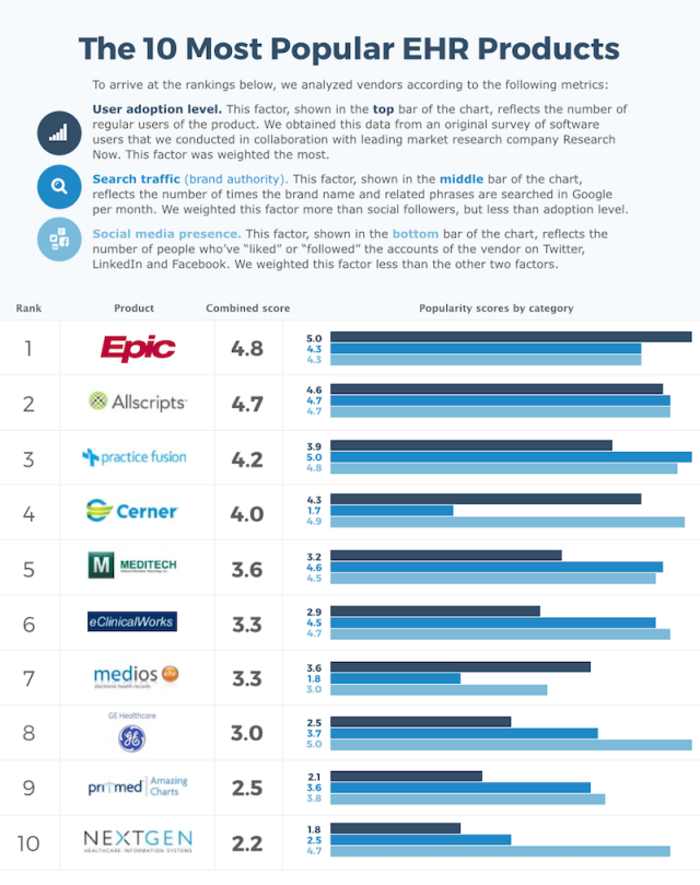 Top 10 Most Popular EHR Vendor Infographic