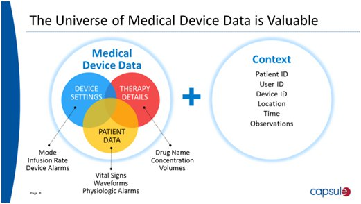 Value of Medical Device Data