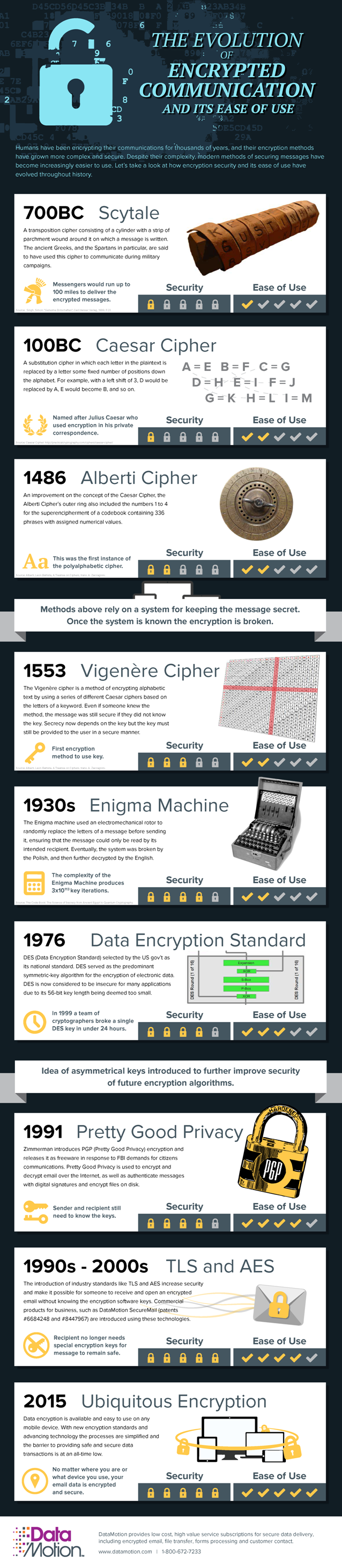 The Evolution of Healthcare Encryption