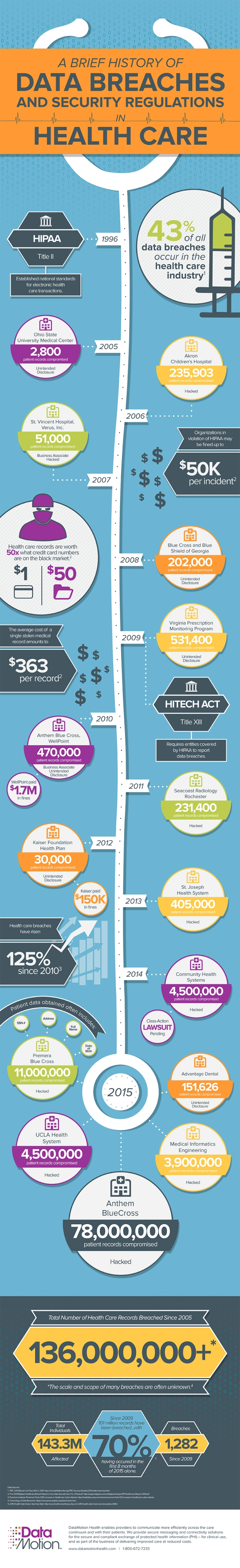 History of Health Care Data Breaches