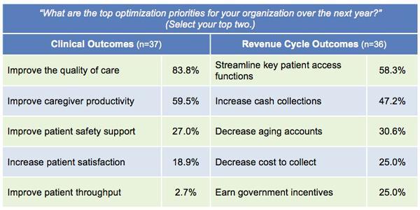 Top Healthcare CIO Priorities
