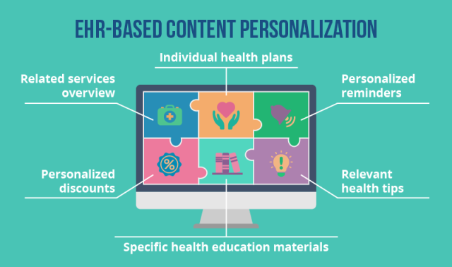 EHR Based Website Personalization
