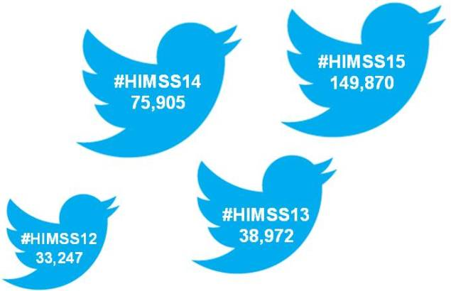 HIMSS Social Media Growth