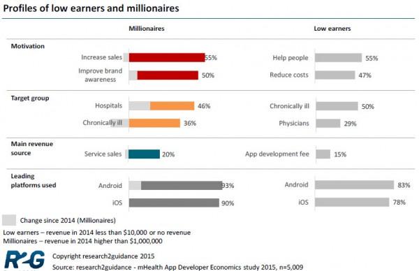 mHealth App Millionaires Chart