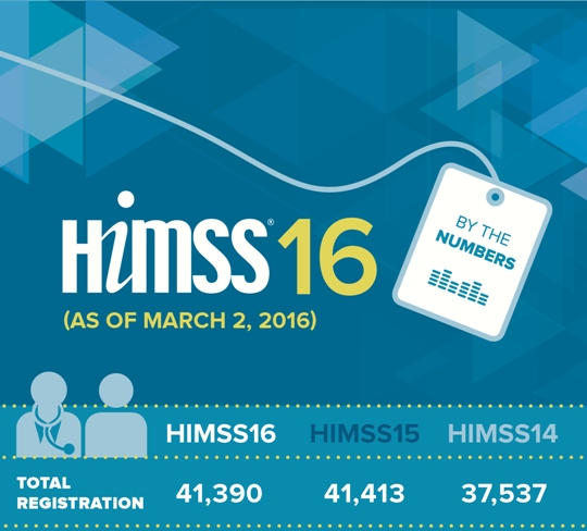 HIMSS 2016 Attendance Numbers
