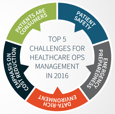 5 Healthcare Challenges