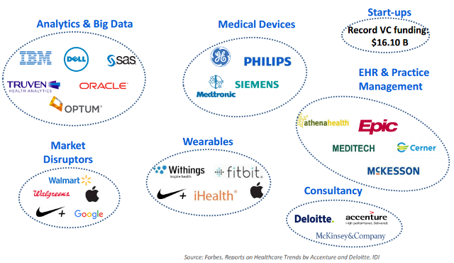 healthcare it competitive landscape graphic hospital emr and ehr