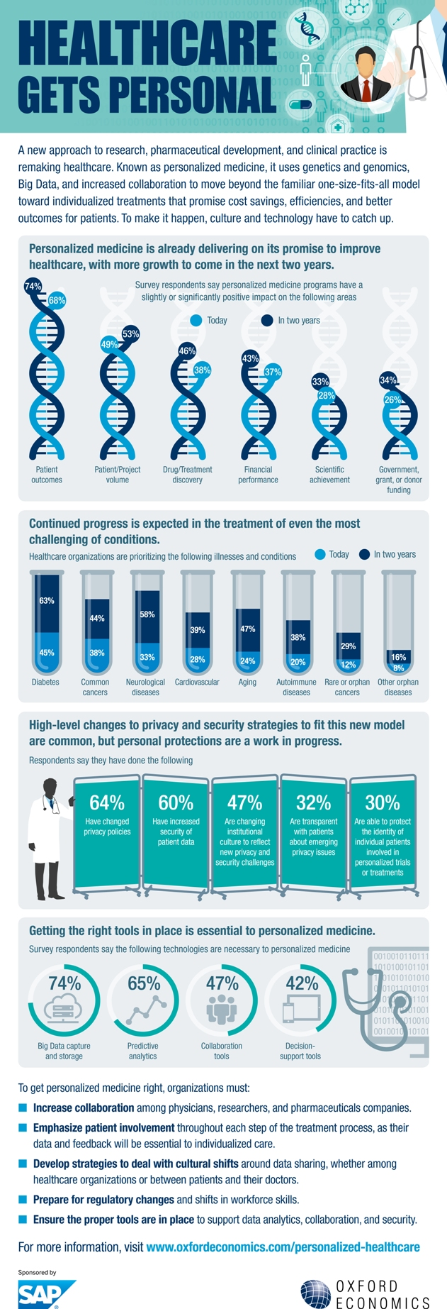 Personalized Medicine Iinfographic