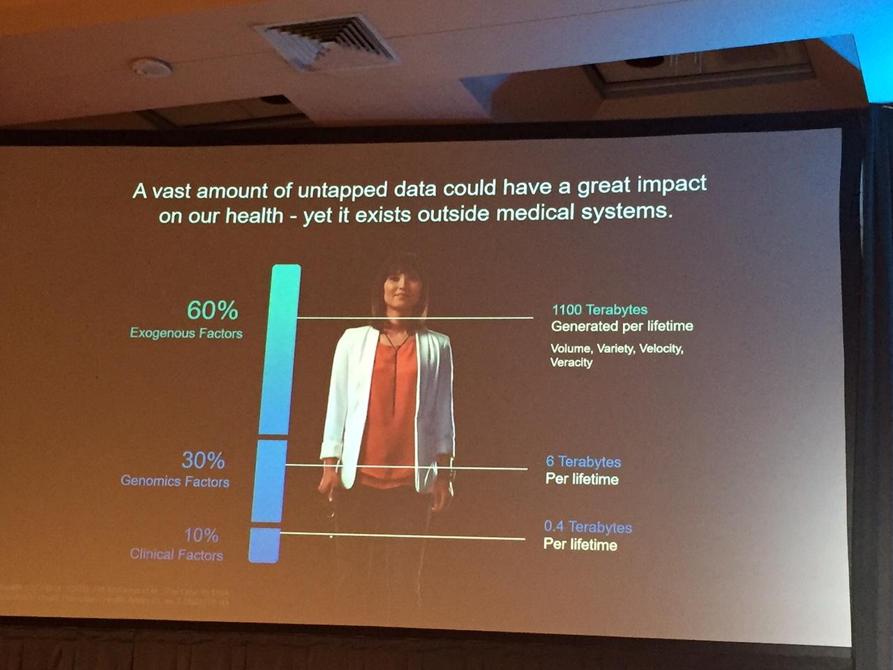 Relative importance of health factors