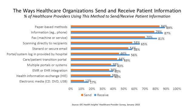 Healthcare Data Sharing Methods and Options