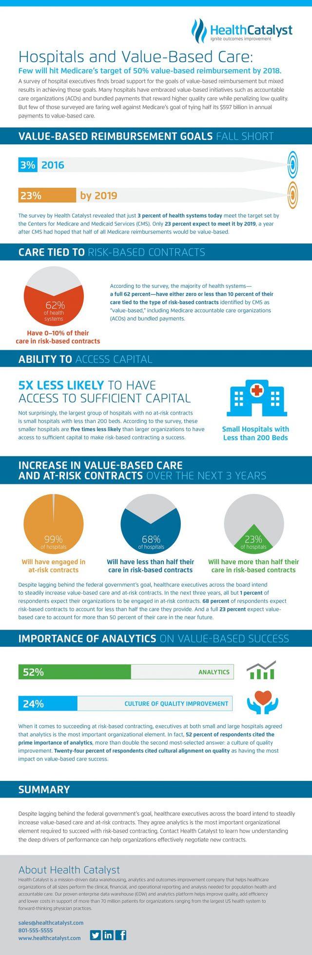 Hospitals Progress to Value Based Reimbursement