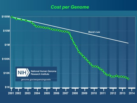 Cost of Genome Sequencing Over Time