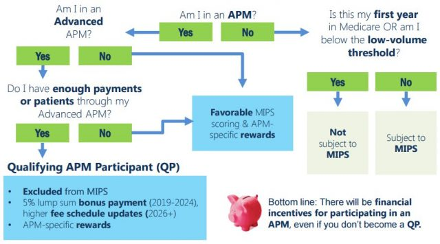 APM or MIPS - Where Do You Fit Into MACRA