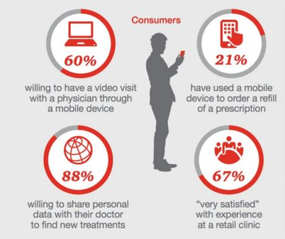 Consumer Demand for Modern Healthcare IT