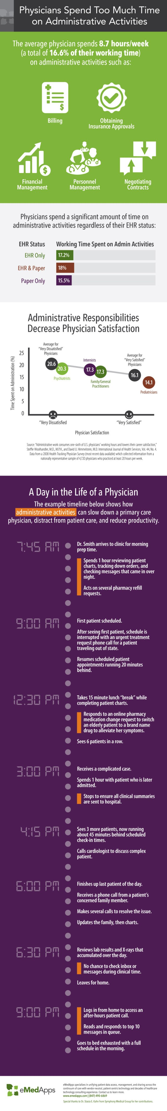 Physician EHR Burnout and Administration Tasks - eMedApps