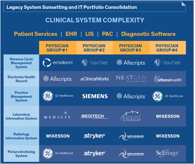 clinical-system-complexity