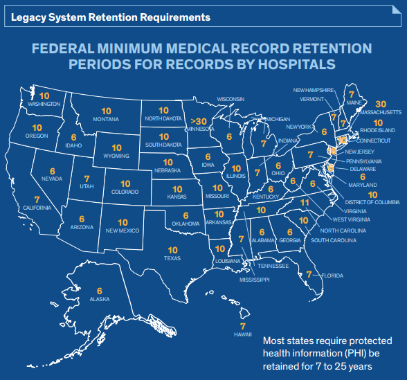 healthcare-legacy-system-retention-requirements