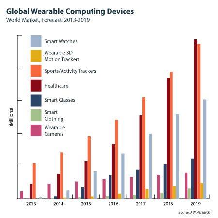 wearable-market-growth