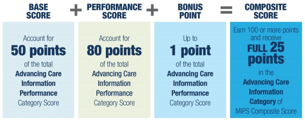 advancing-care-information-scoring-for-macra