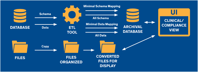 extracted-schema-data-archiving