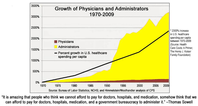 physician-and-administrator-growth-over-time