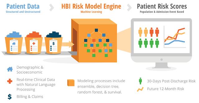 healthcare-predictive-analytics-model