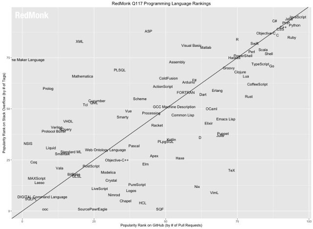 What Is The Most Popular Programming Language I Dont See MUMPS On Here For Folks In Healthcare