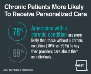 Patients with a Chronic Condition are Likely to Receive Personalized Care.