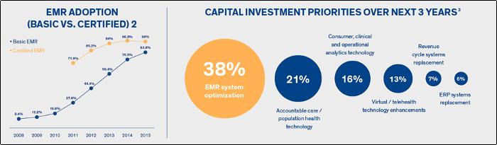 Tackling EHR & EMR Transition Series | Hospital EMR and EHR