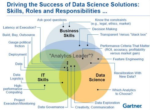 Machine Learning, Data Science, AI, Deep Learning, and Statistics – It's All So Confusing