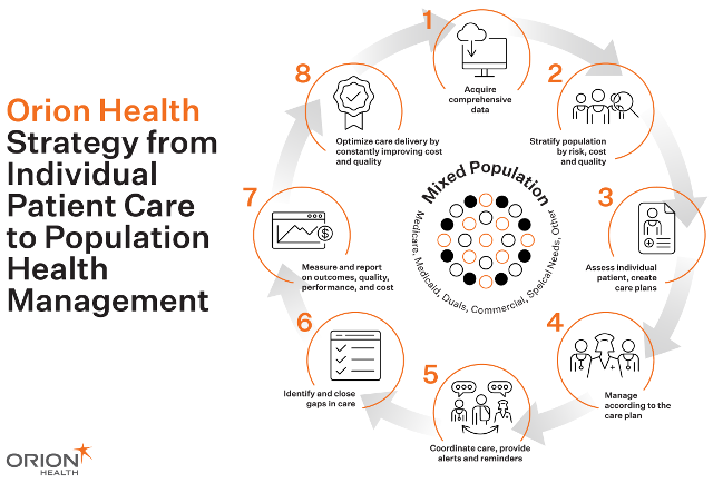 The Complexity of Population Health