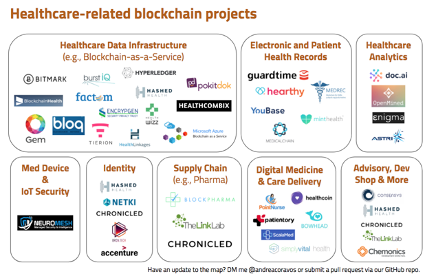Will Blockchain Ever Really Matter in Healthcare