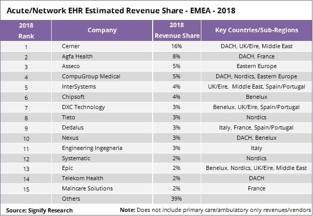Estimated Revenue Share of International Acute Care EHR Vendors