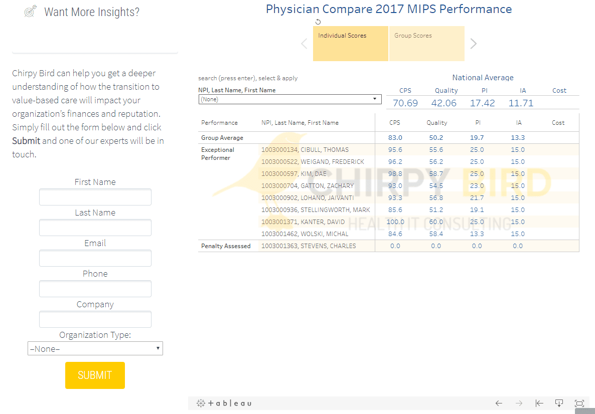 MIPS Quality Scores Are Now Public