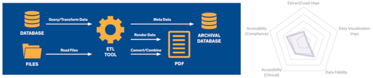 The Legal Pitfalls of Using a PDF Chart Summary or Cold Storage as a Healthcare Data Archiving Strategy
