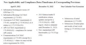 Delays to Information Blocking and Health IT Certification in 21st Century Cures Act Final Rule