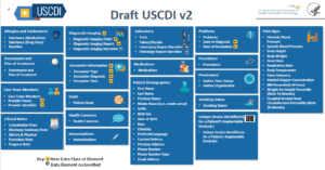 USCDI Draft v2 and SVP Standards Approved by ONC for 2020