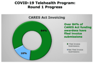 FCC's $550 Million Telehealth Program – Last Chance at $250 Million and How's The Money Being Spent?